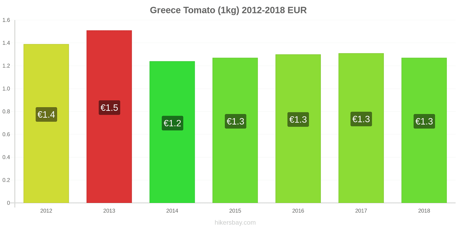 Greece price changes Tomato (1kg) hikersbay.com