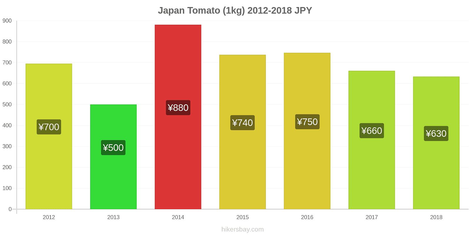 Japan price changes Tomato (1kg) hikersbay.com