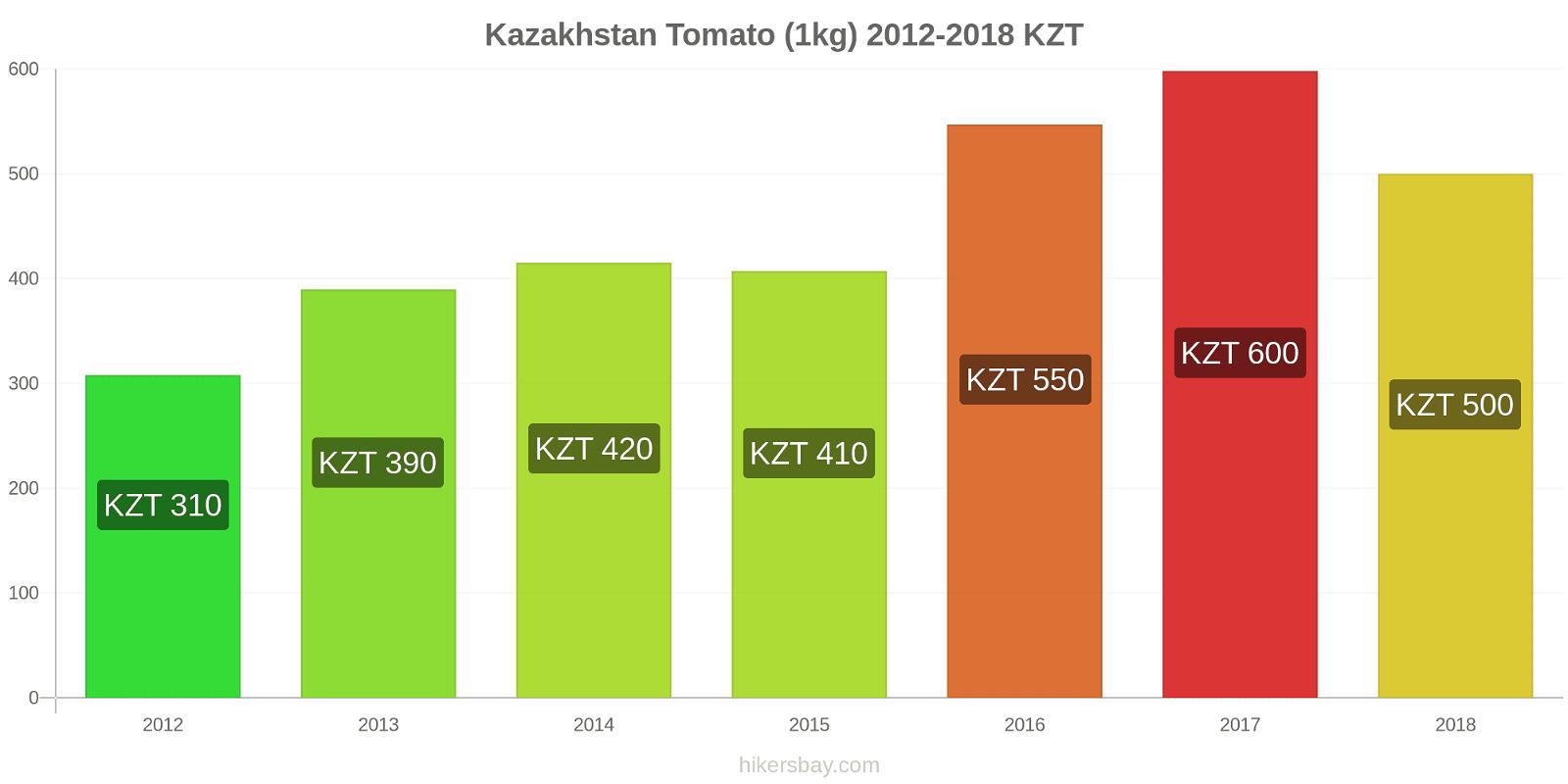 Kazakhstan price changes Tomato (1kg) hikersbay.com