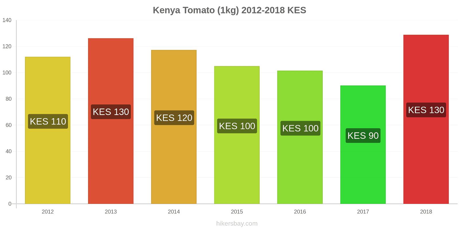 Kenya price changes Tomato (1kg) hikersbay.com
