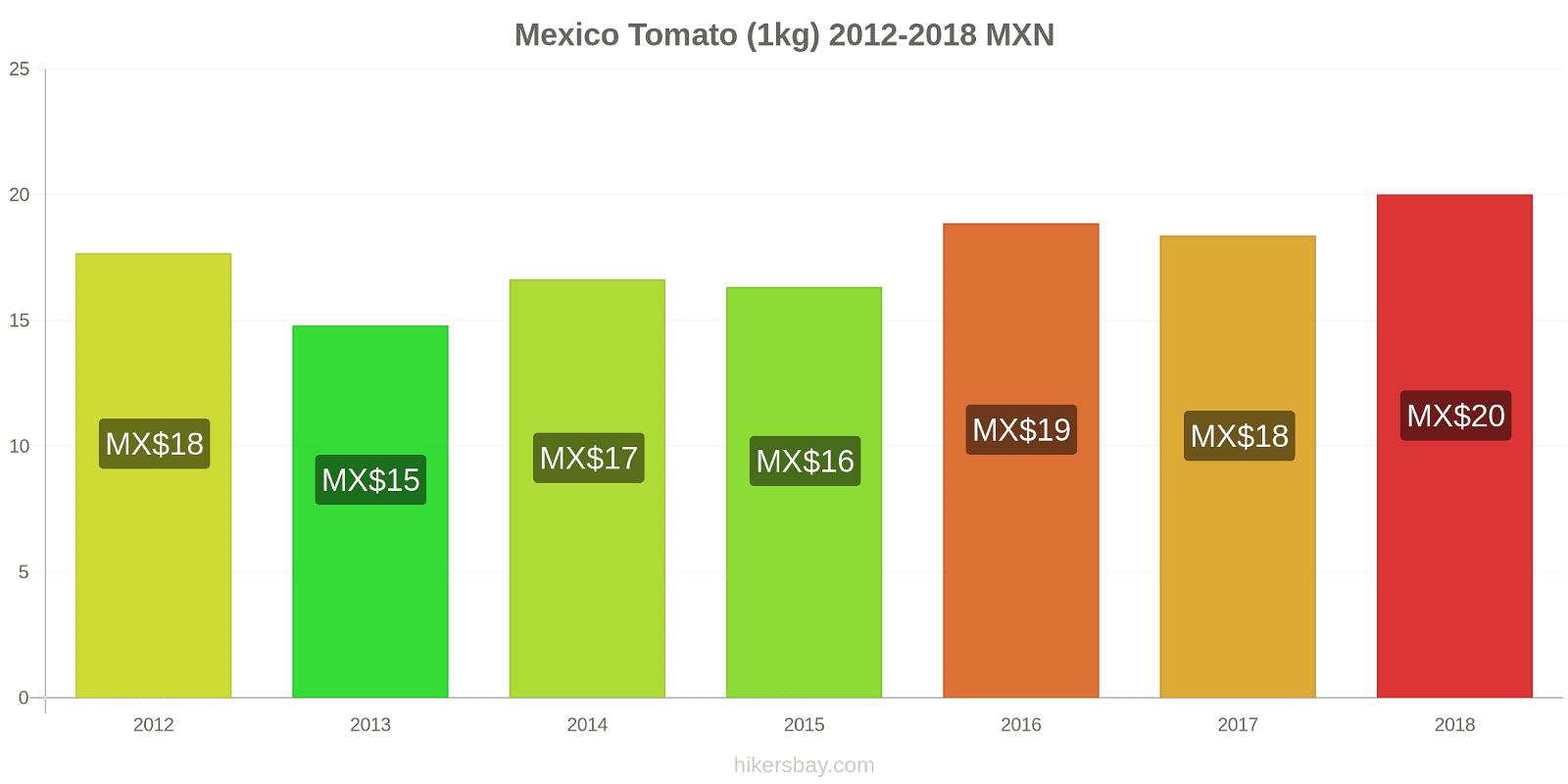 Mexico price changes Tomato (1kg) hikersbay.com