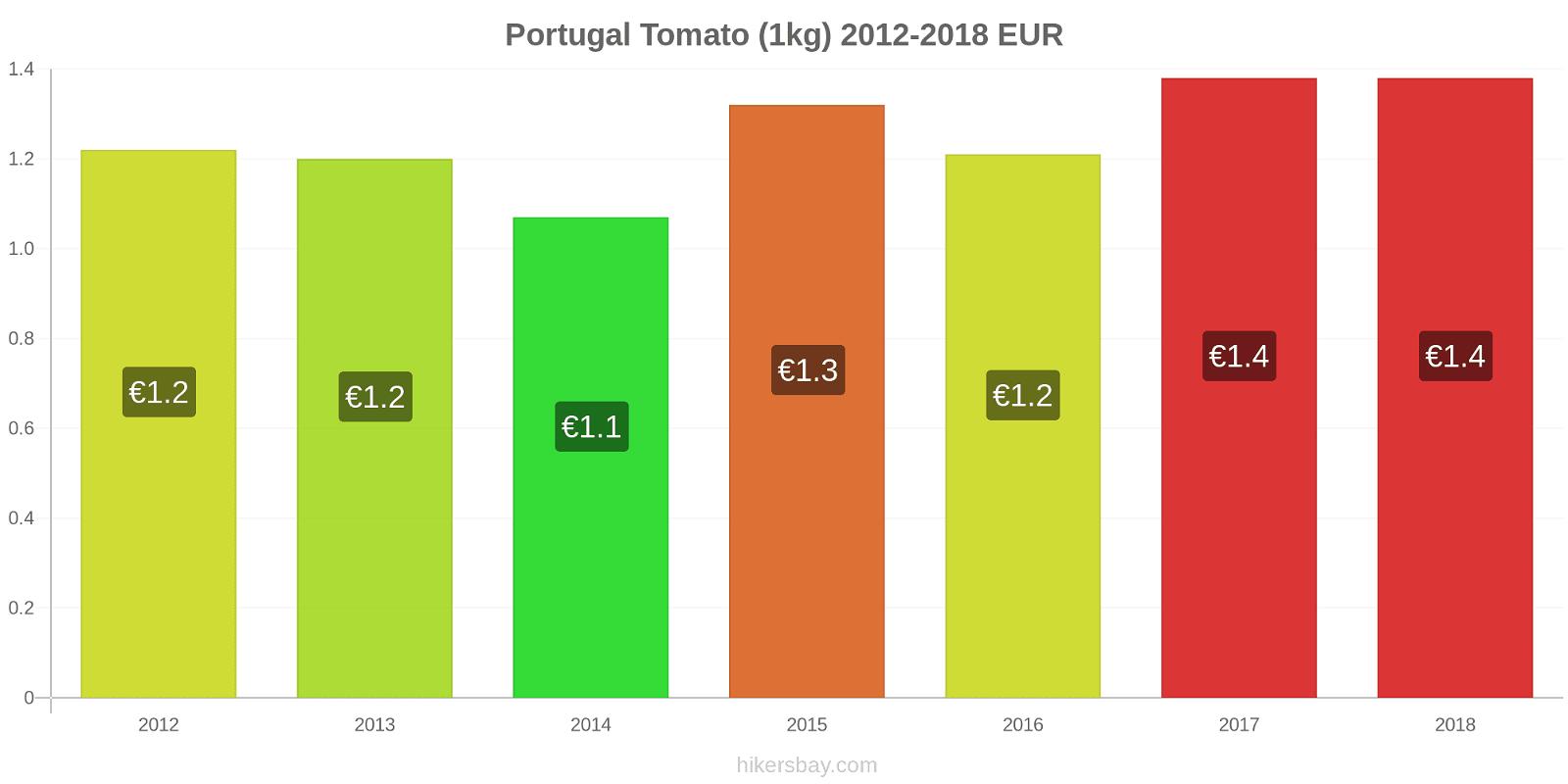 Portugal price changes Tomato (1kg) hikersbay.com