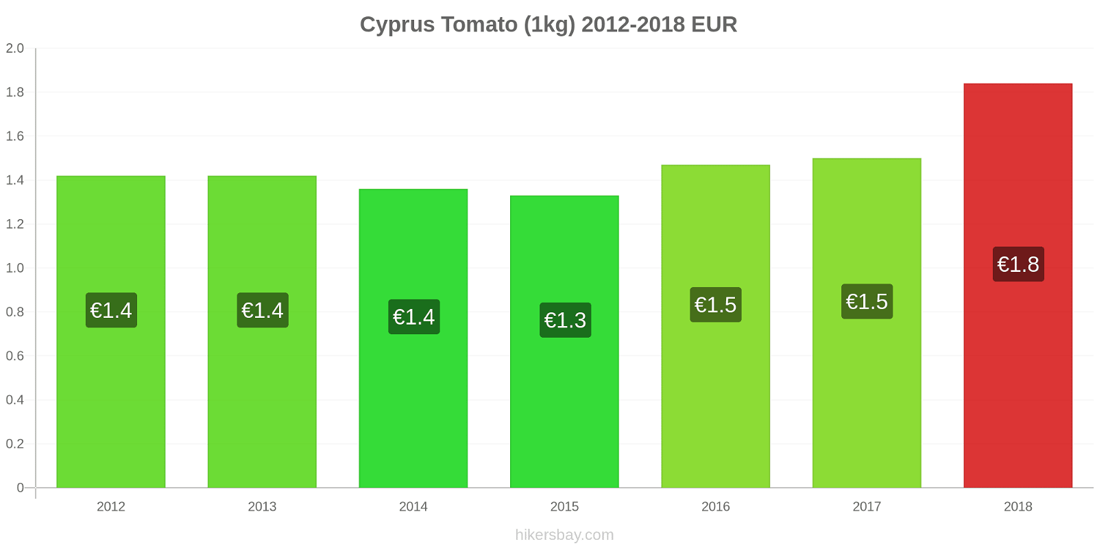 Cyprus price changes Tomato (1kg) hikersbay.com