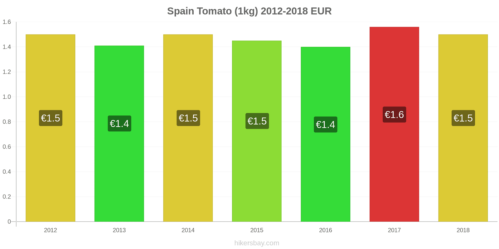Spain price changes Tomato (1kg) hikersbay.com