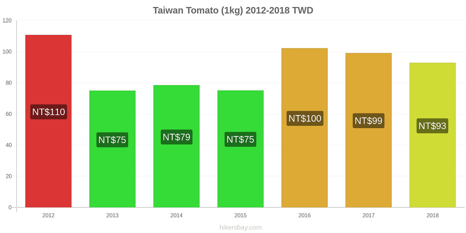 Taiwan price changes Tomato (1kg) hikersbay.com