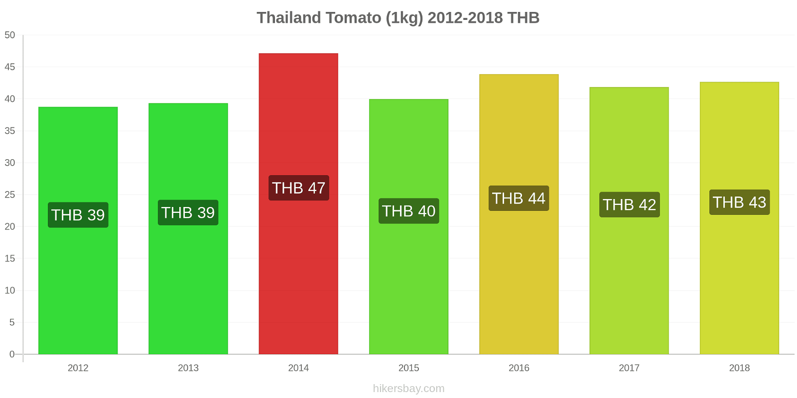 Thailand price changes Tomato (1kg) hikersbay.com