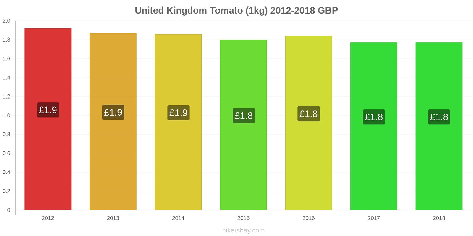 United Kingdom price changes Tomato (1kg) hikersbay.com