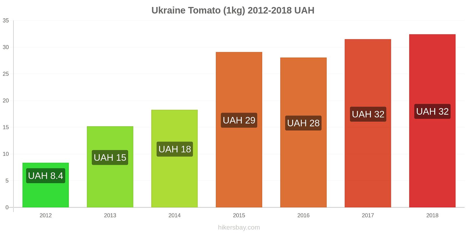 Ukraine price changes Tomato (1kg) hikersbay.com