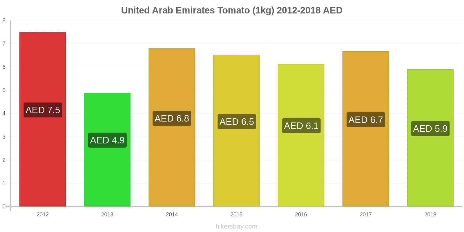 United Arab Emirates price changes Tomato (1kg) hikersbay.com
