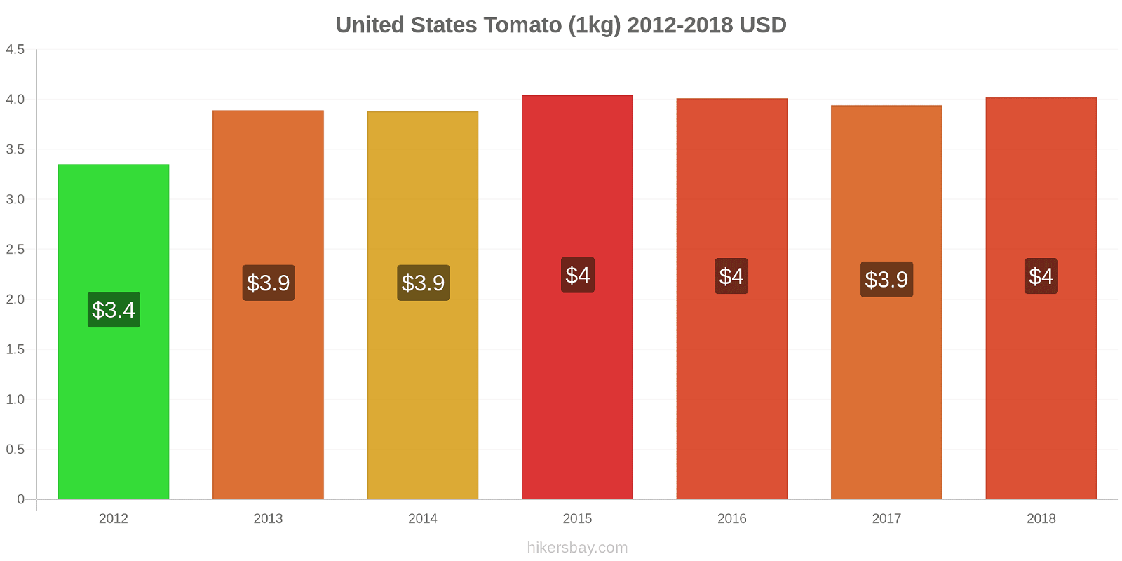 United States price changes Tomato (1kg) hikersbay.com