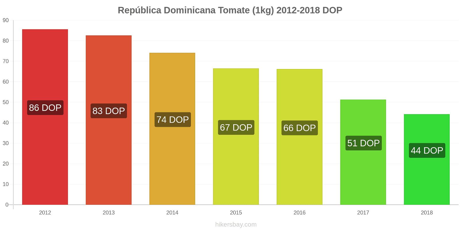 República Dominicana cambios de precios Tomate (1kg) hikersbay.com
