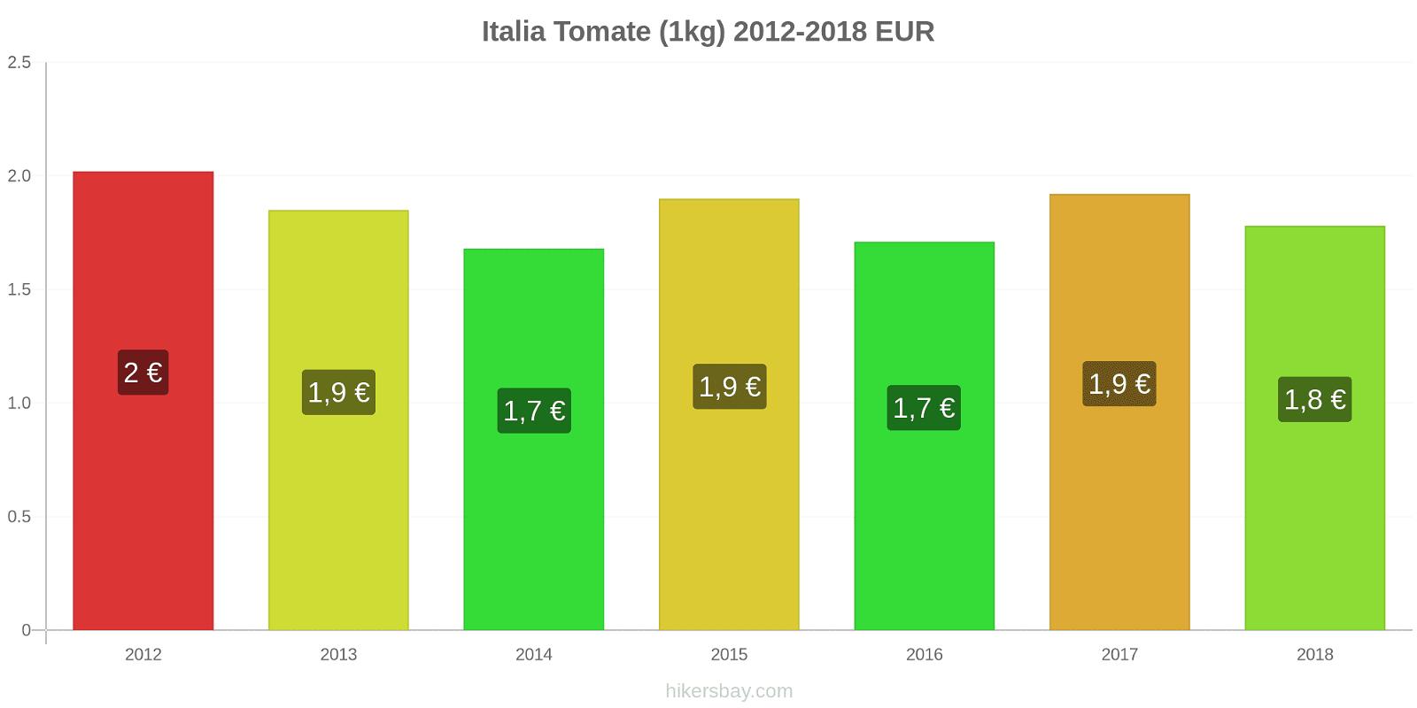 Italia cambios de precios Tomate (1kg) hikersbay.com