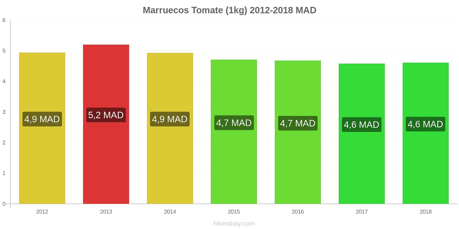 Marruecos cambios de precios Tomate (1kg) hikersbay.com