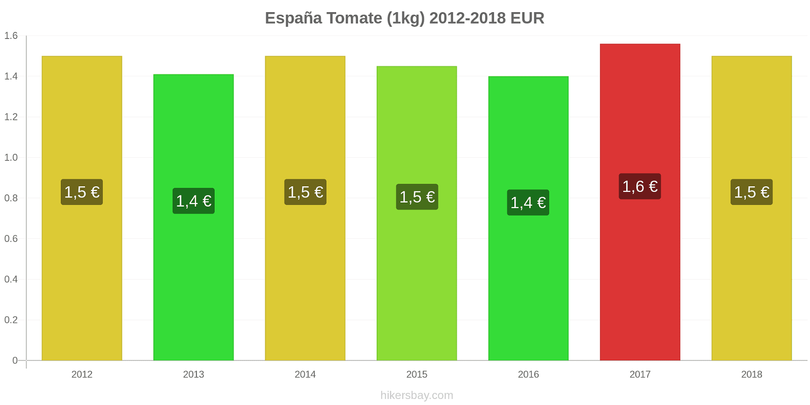 España cambios de precios Tomate (1kg) hikersbay.com