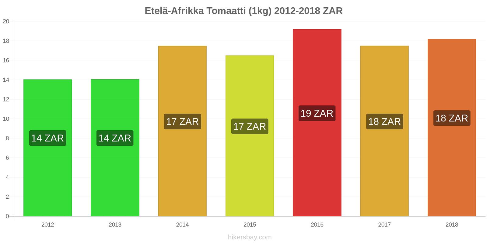 Etelä-Afrikka hintojen muutokset Tomaatti (1kg) hikersbay.com