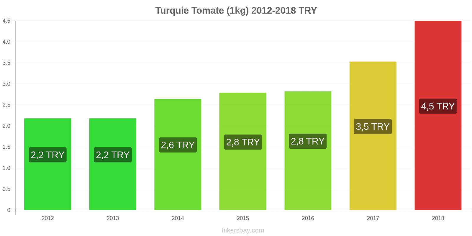 Turquie changements de prix Tomate (1kg) hikersbay.com