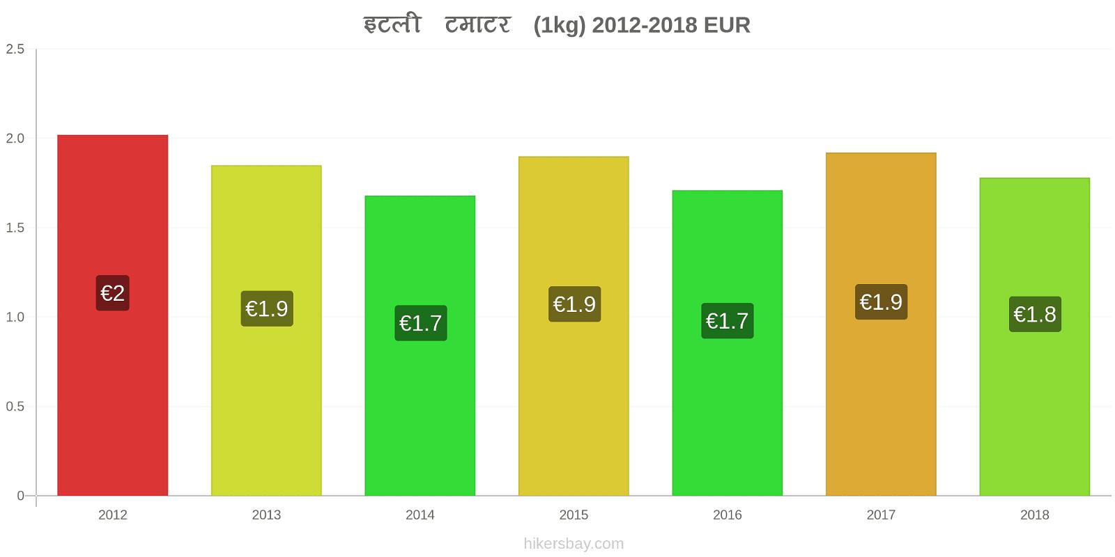 इटली मूल्य परिवर्तन टमाटर (1kg) hikersbay.com