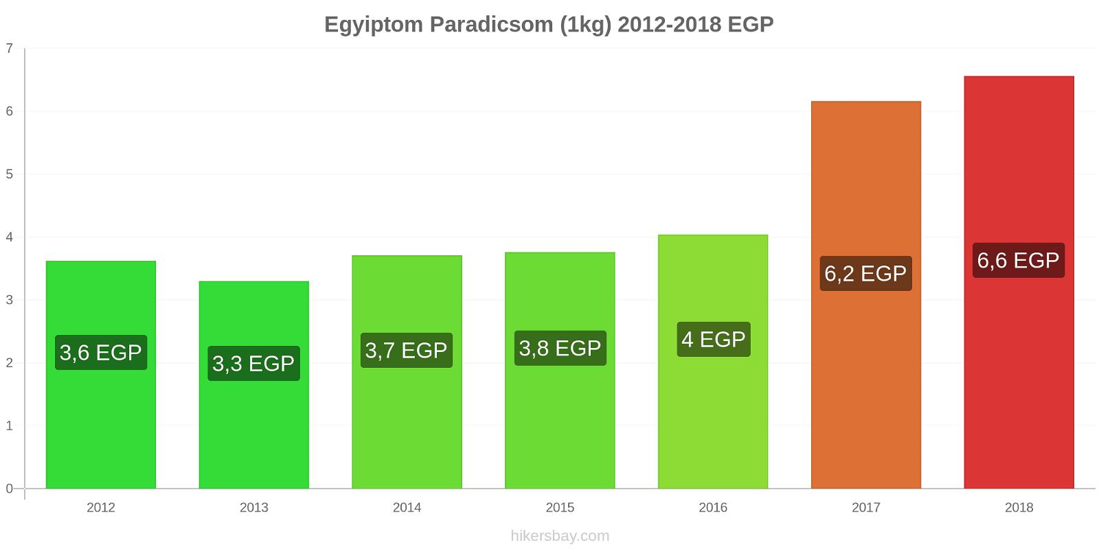Egyiptom árváltozások Paradicsom (1kg) hikersbay.com