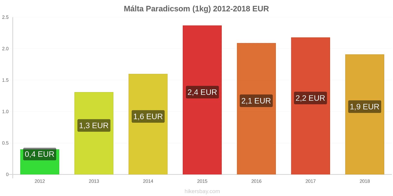Málta árváltozások Paradicsom (1kg) hikersbay.com