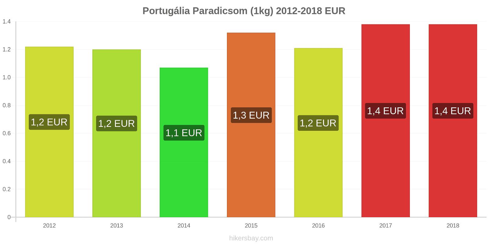 Portugália árváltozások Paradicsom (1kg) hikersbay.com