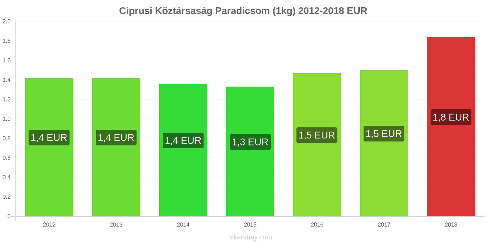 Ciprusi Köztársaság árváltozások Paradicsom (1kg) hikersbay.com