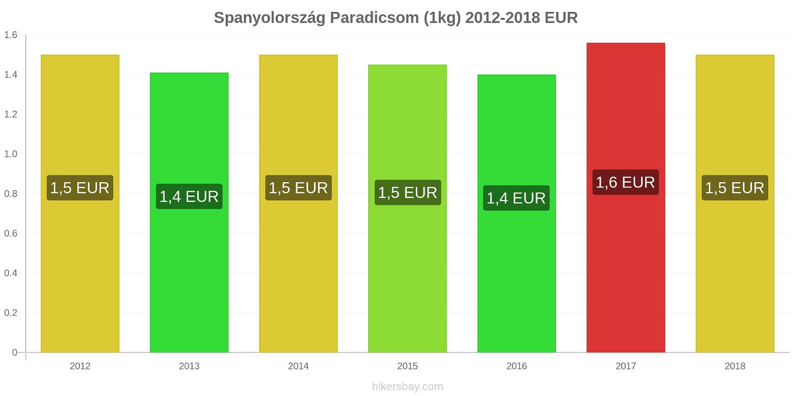 Spanyolország árváltozások Paradicsom (1kg) hikersbay.com