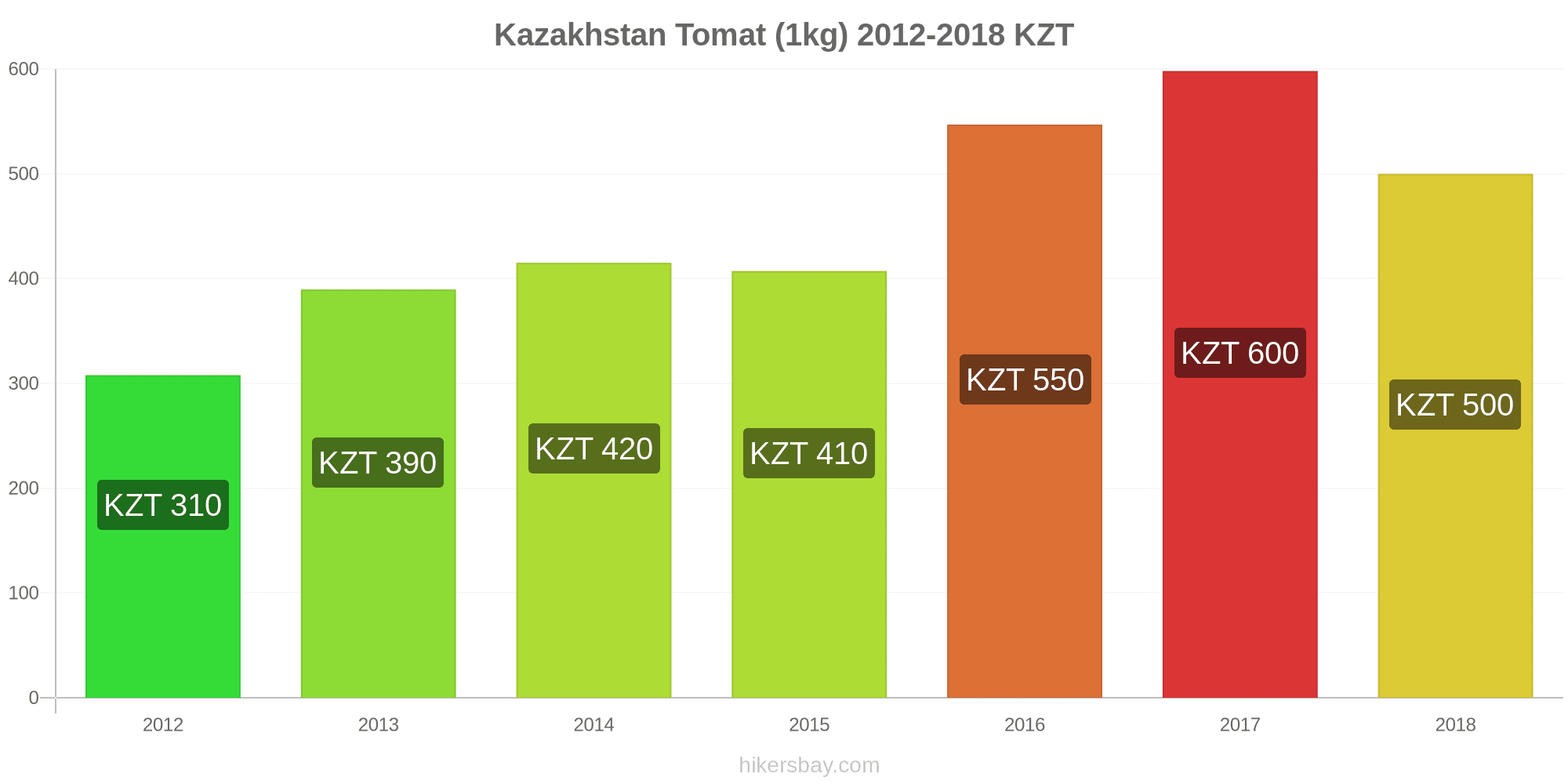 Harga Di Kazakhstan Maret 2021 Harga Di Restoran Harga Makanan Dan Minuman Transportasi Bahan Bakar Apartemen Hotel Supermarket Pakaian Mata Uang