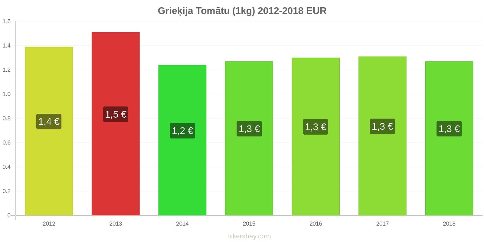 Grieķija cenu izmaiņas Tomātu (1kg) hikersbay.com
