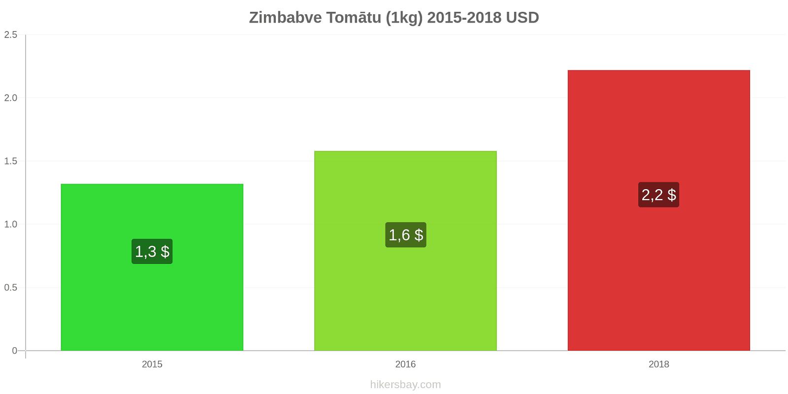 Zimbabve cenu izmaiņas Tomātu (1kg) hikersbay.com