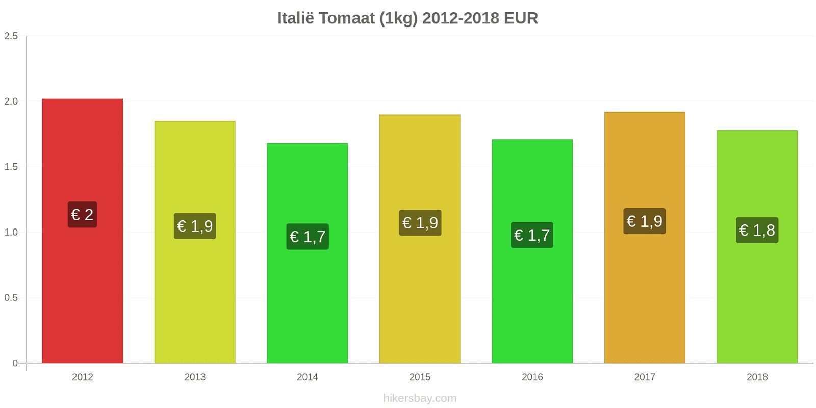 Italië prijswijzigingen Tomaat (1kg) hikersbay.com