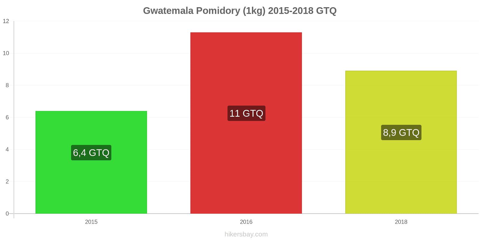 Gwatemala zmiany cen Pomidory (1kg) hikersbay.com