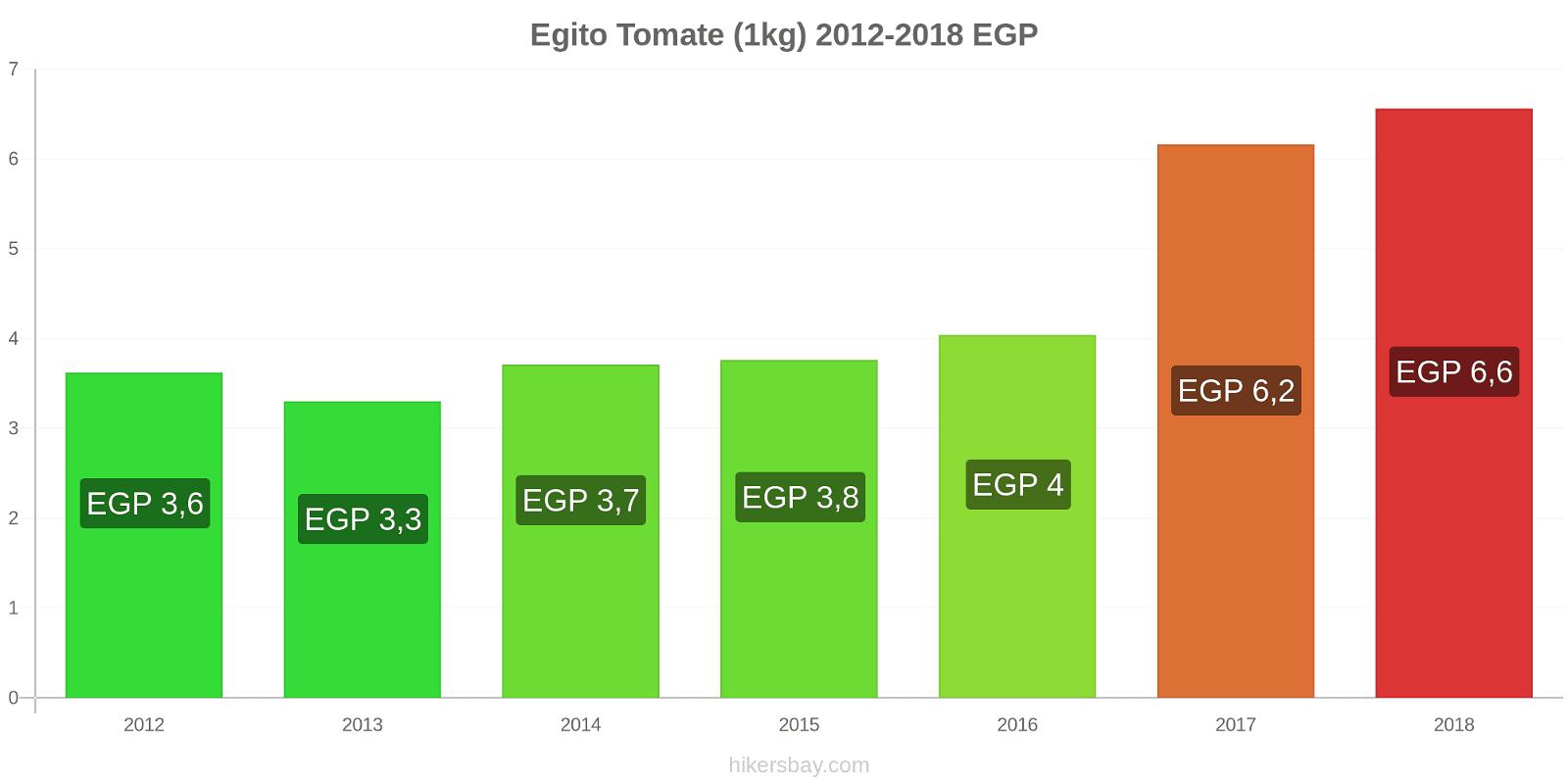 Egito variação de preço Tomate (1kg) hikersbay.com