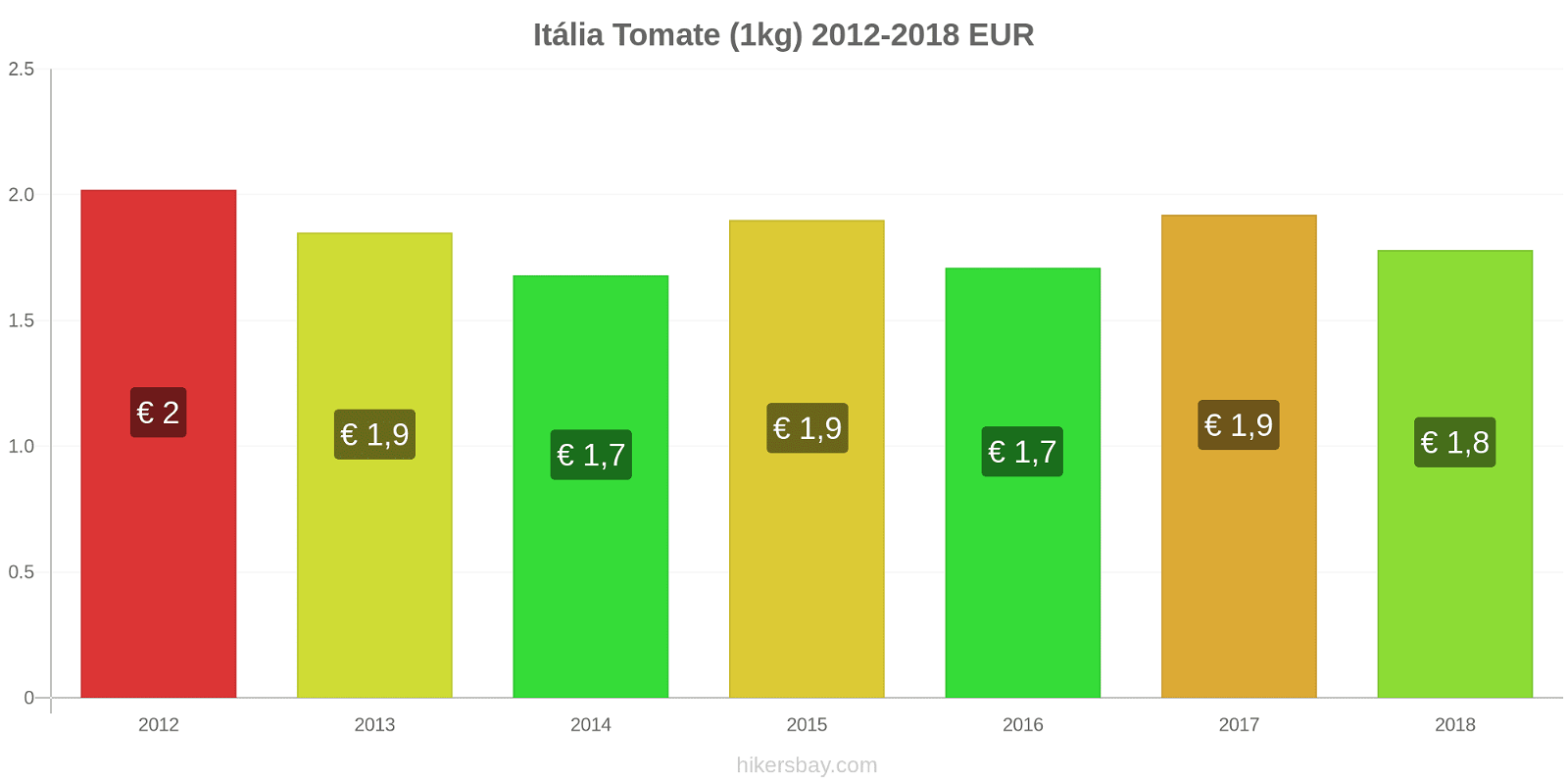 Itália variação de preço Tomate (1kg) hikersbay.com