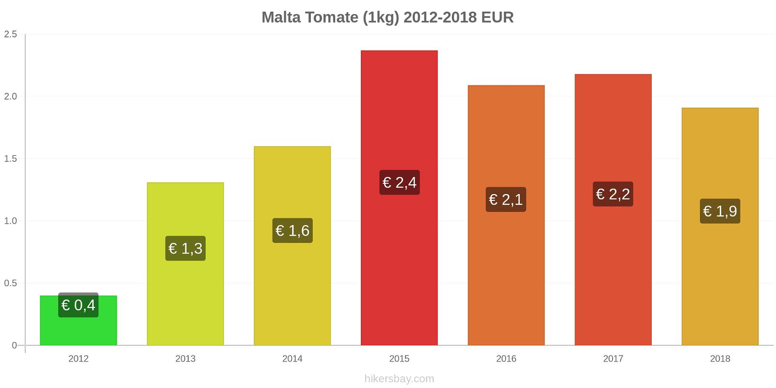 Malta variação de preço Tomate (1kg) hikersbay.com