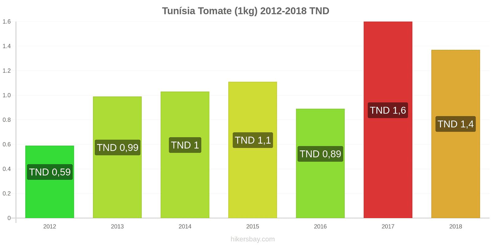 Tunísia variação de preço Tomate (1kg) hikersbay.com