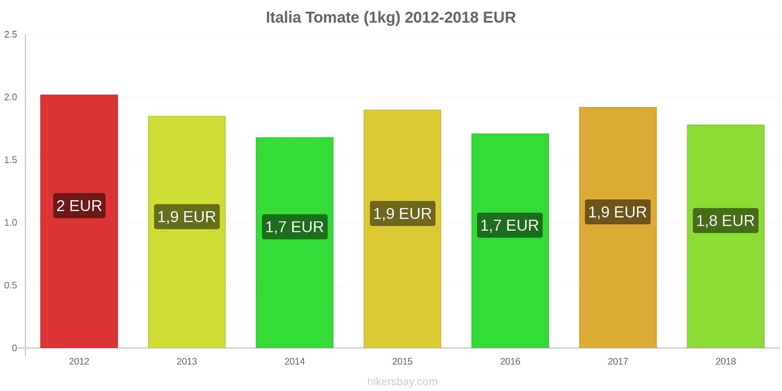Italia modificări de preț Tomate (1kg) hikersbay.com