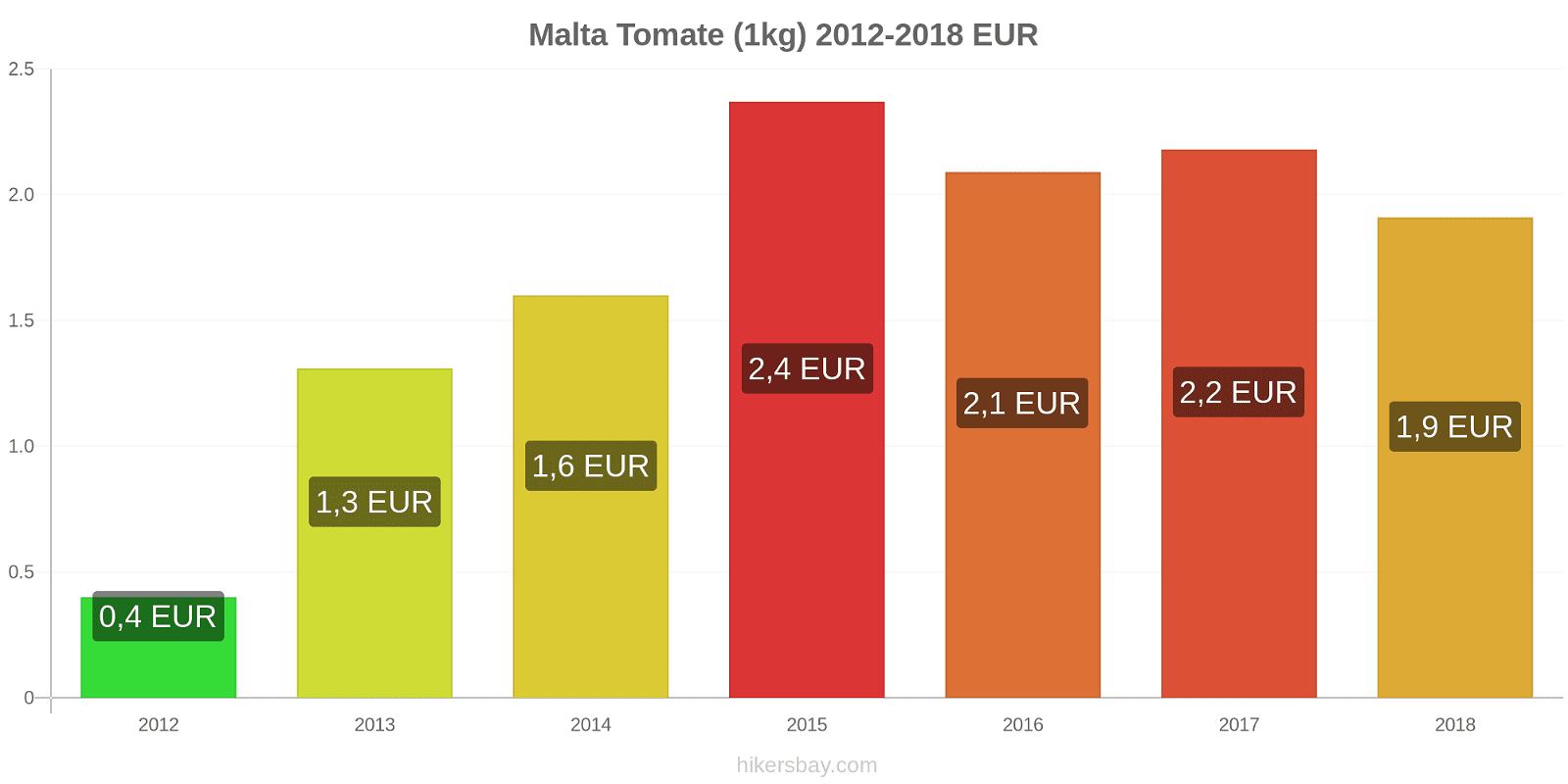 Malta modificări de preț Tomate (1kg) hikersbay.com
