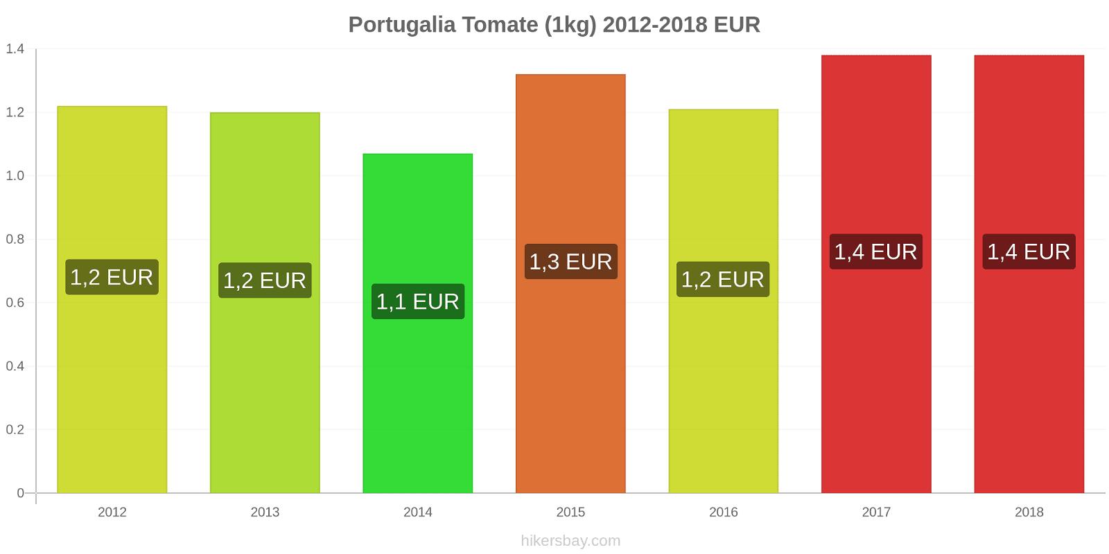 Portugalia modificări de preț Tomate (1kg) hikersbay.com