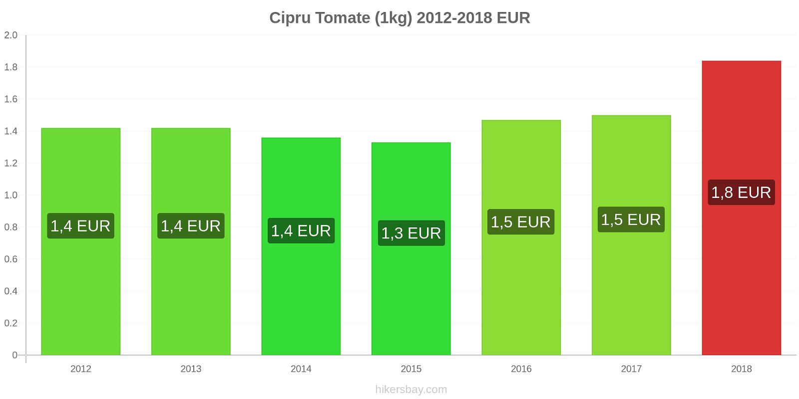 Cipru modificări de preț Tomate (1kg) hikersbay.com