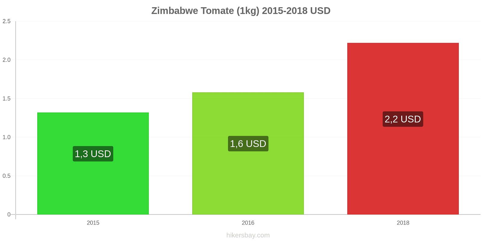 Zimbabwe modificări de preț Tomate (1kg) hikersbay.com