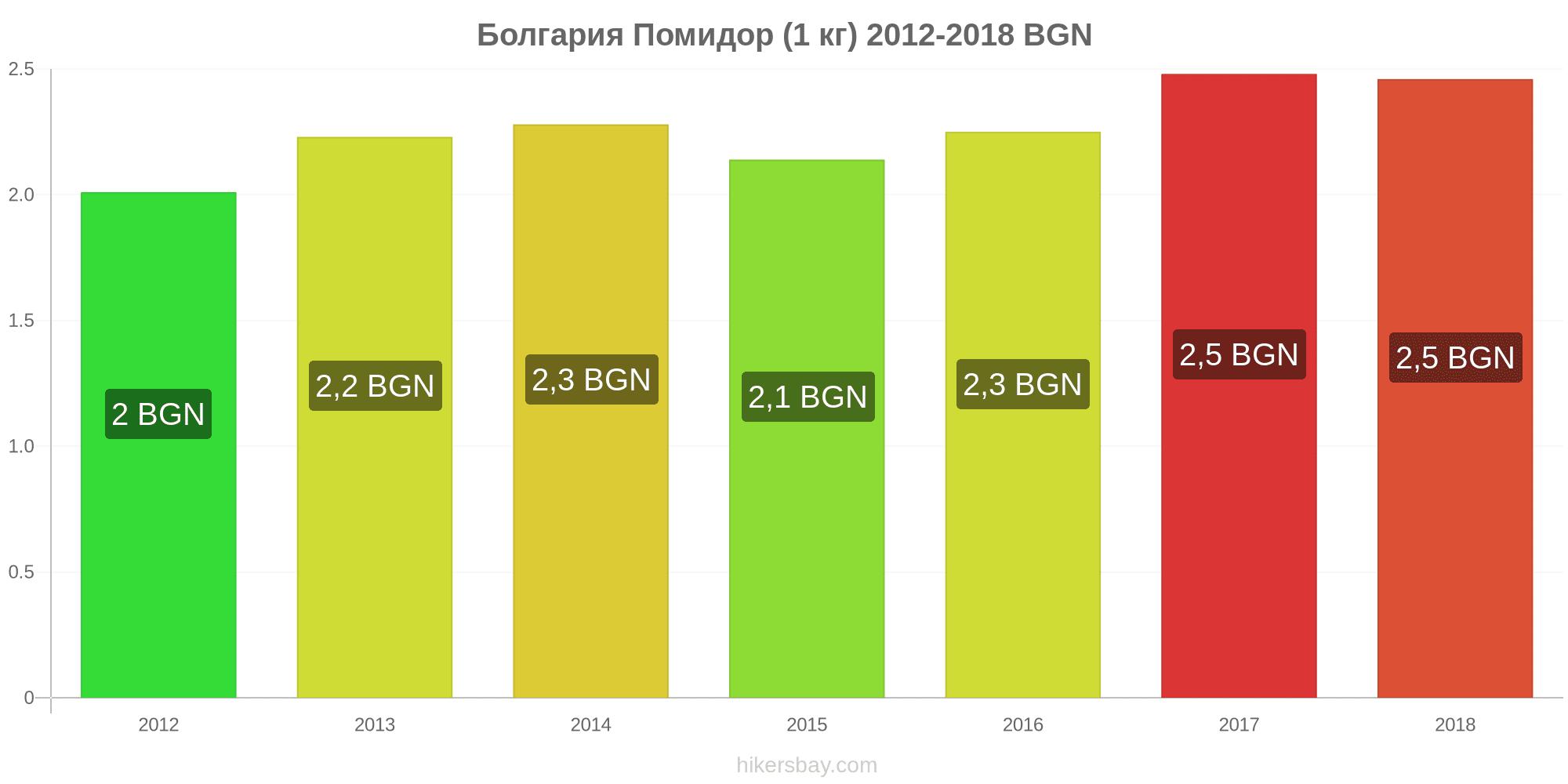Проживание в болгарии цены кто покупает недвижимость в дубае