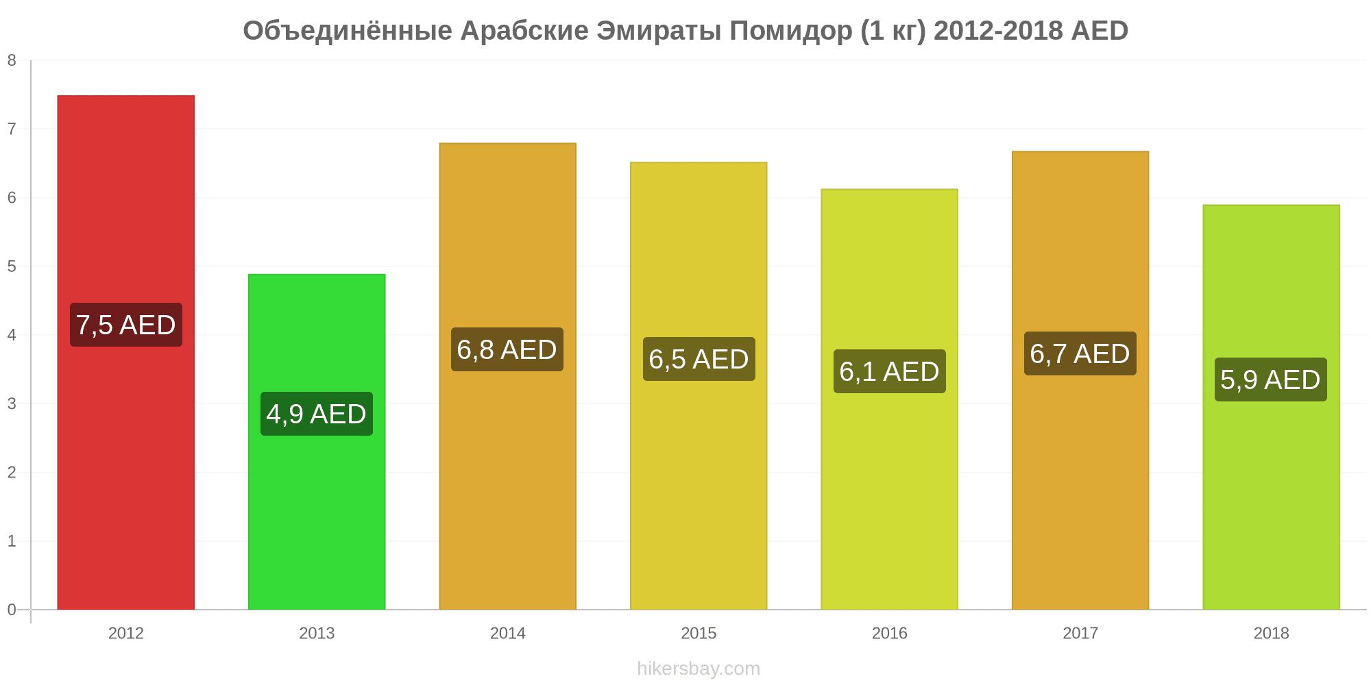 Цены в оаэ в 2016 дома в черногории