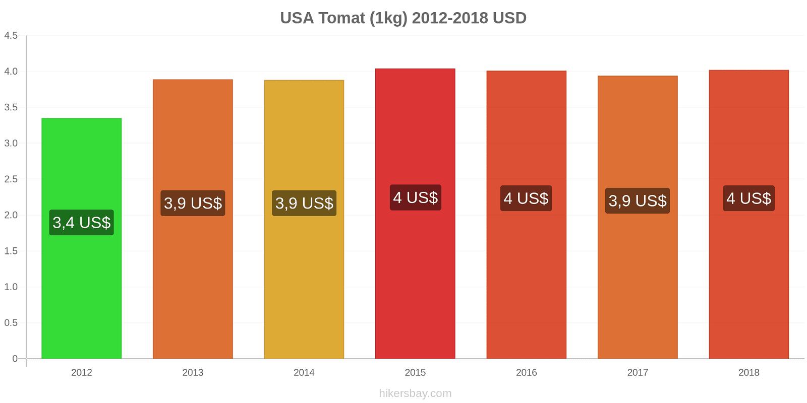 USA prisförändringar Tomat (1kg) hikersbay.com