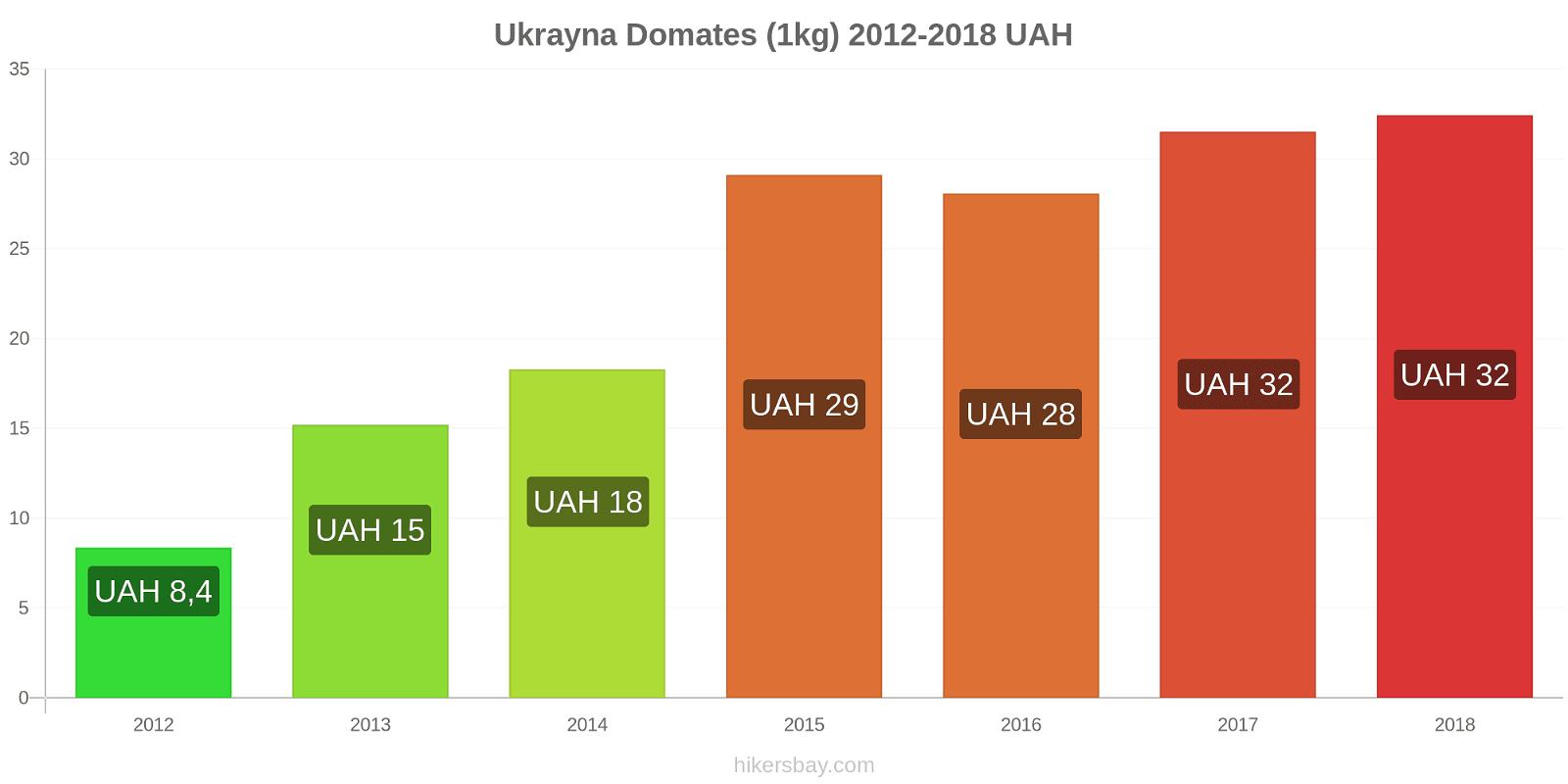Ukrayna fiyat değişiklikleri Domates (1kg) hikersbay.com