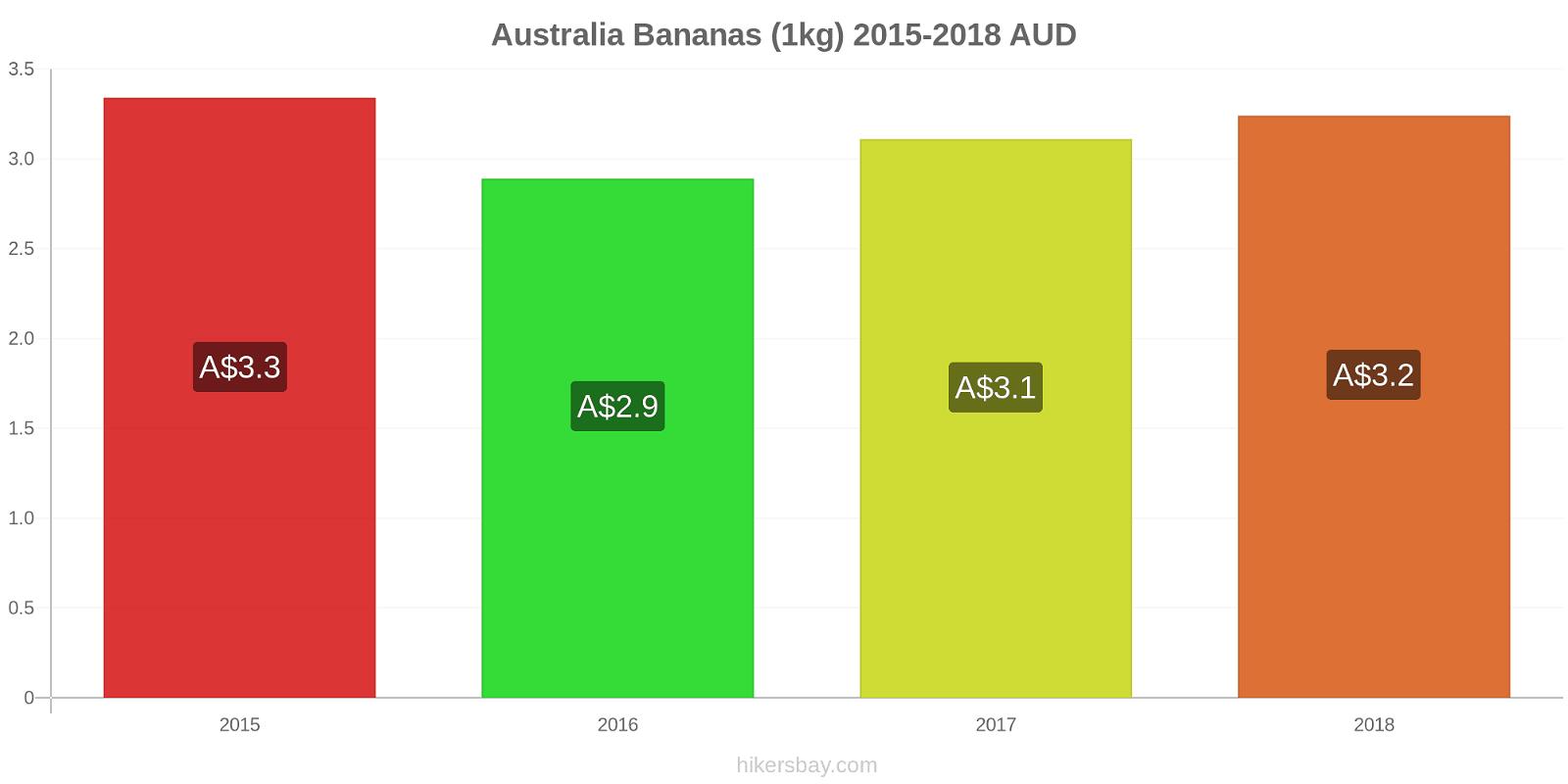 Australia price changes Bananas (1kg) hikersbay.com