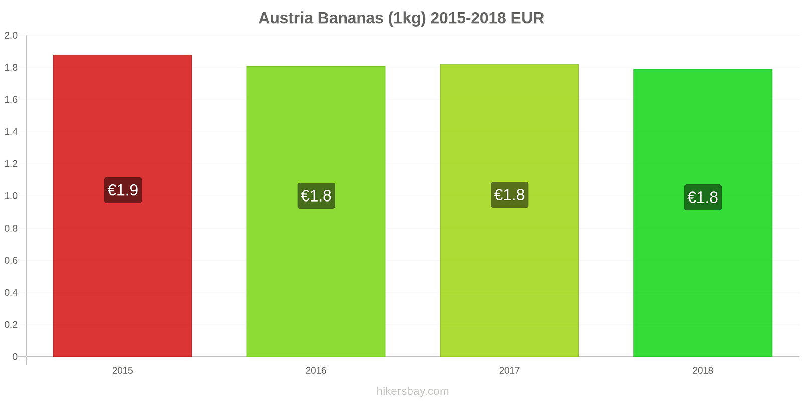 Austria price changes Bananas (1kg) hikersbay.com