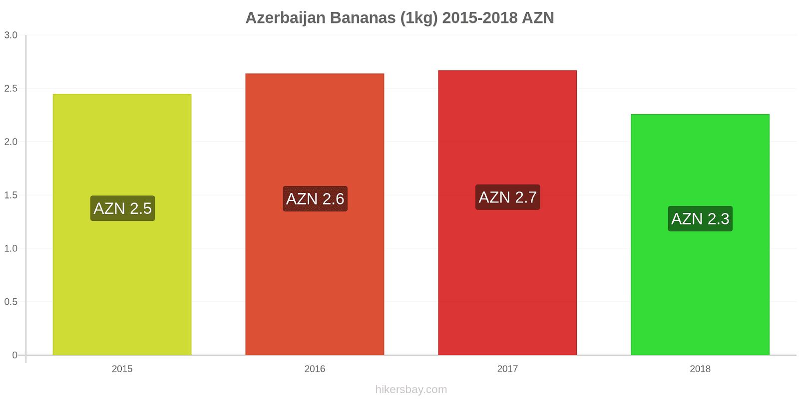 Azerbaijan price changes Bananas (1kg) hikersbay.com