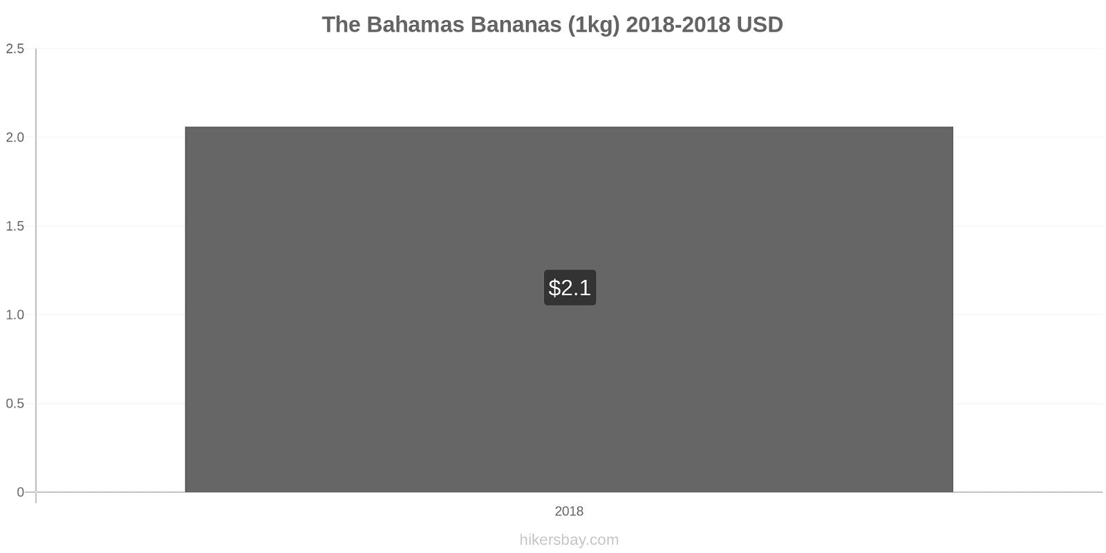 The Bahamas price changes Bananas (1kg) hikersbay.com