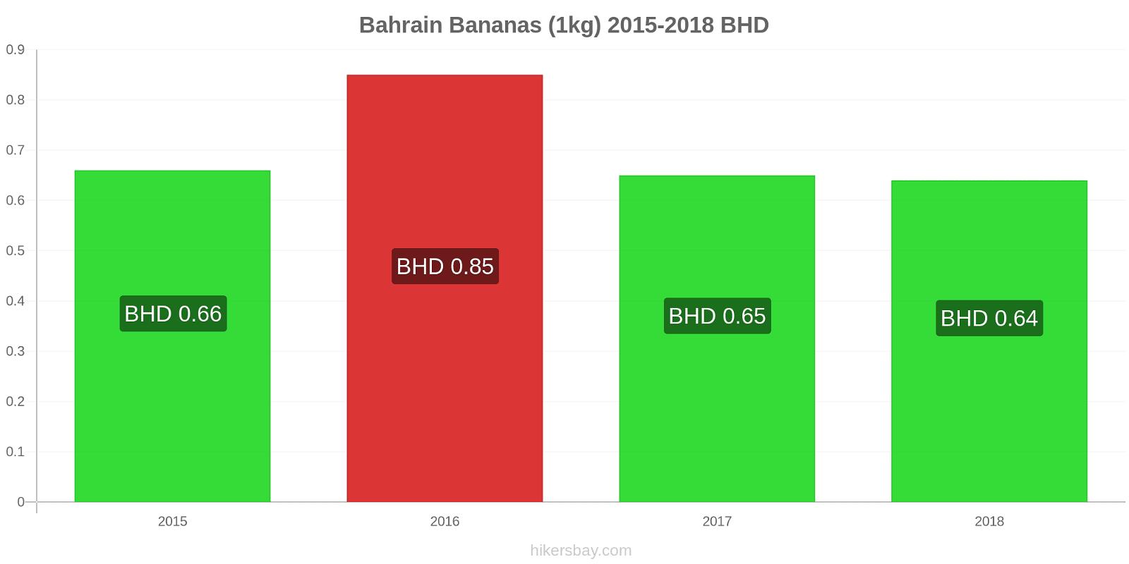 Bahrain price changes Bananas (1kg) hikersbay.com