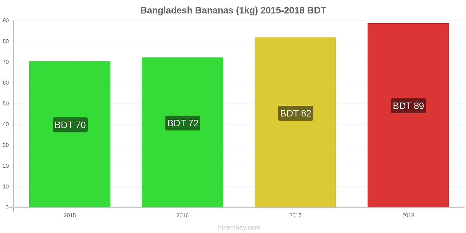 Bangladesh price changes Bananas (1kg) hikersbay.com